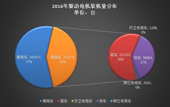 2016年新能源汽车电机装机量近60万台,永磁同步电机占77%