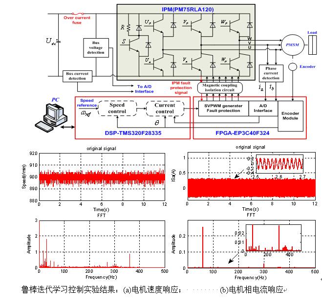 长春光机所永磁同步电机转矩脉动抑制方法研究获进展