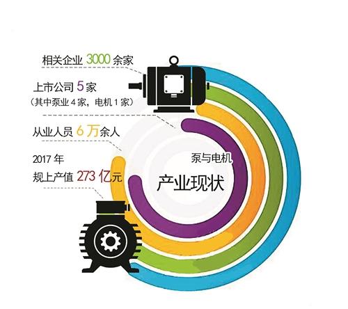 泵与电机:未来3年,打造世界级产业基地