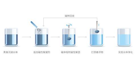低碳减排的超磁分离水体净化技术在污水处理中具有较大应用价值