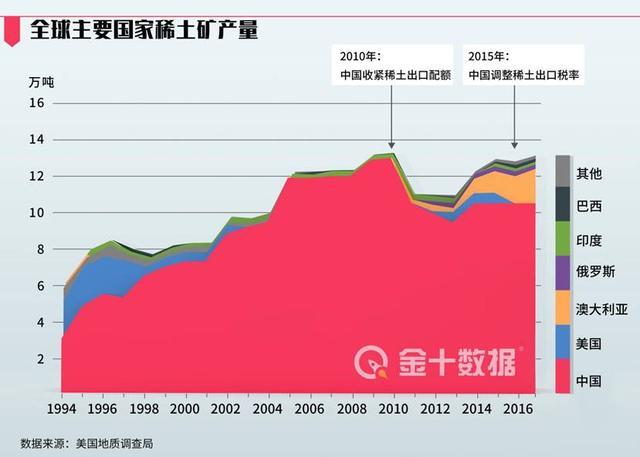 """中国9月稀土出口锐减43.8%!美国已加紧行动,进入""""紧急状态"""""""
